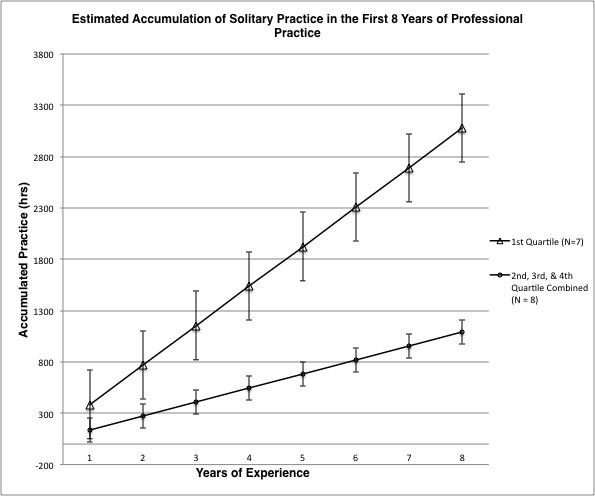 DP Graph Top Quartile vs Rest (5Sept14)