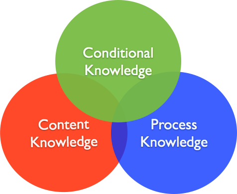 3 Types of Knowledge