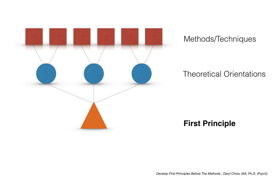 First Principles Graph